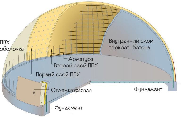 бетон купола